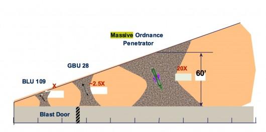 MOP Penetration Graph